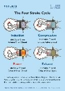 The Four Stroke Cycle Poster