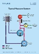 Typical Vacuum System Poster
